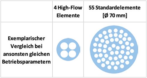 high-flow Filter